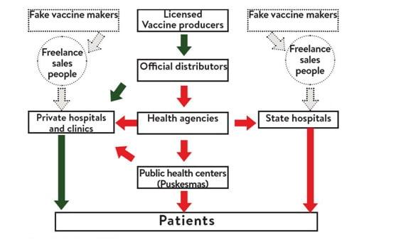 Distubusi Vaksin Palsu Temuan Menkes dan BPOM